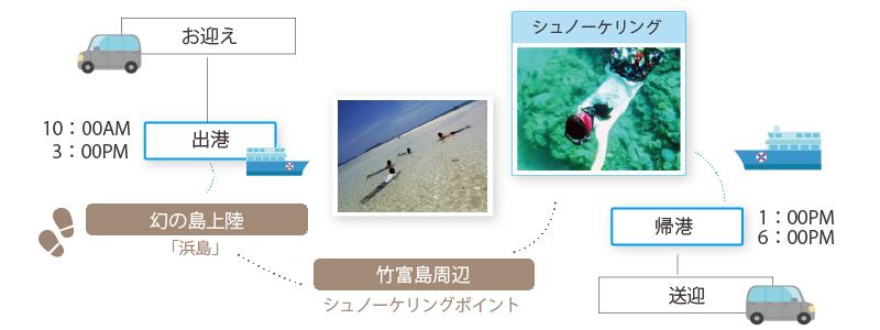 幻の島上陸&シュノーケリング3時間貸切ツアースケジュール